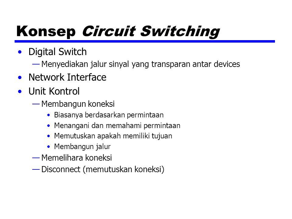 Konsep Circuit Switching Digital Switch —Menyediakan jalur sinyal yang transparan antar devices Network Interface Unit Kontrol —Membangun koneksi Bias