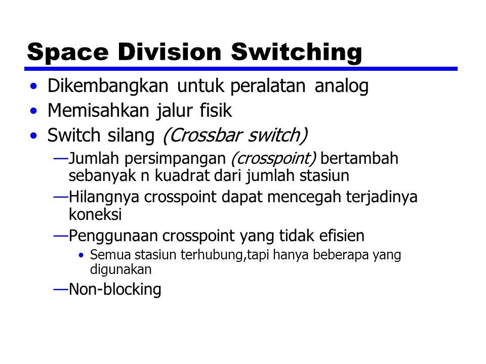 Space Division Switching Dikembangkan untuk peralatan analog Memisahkan jalur fisik Switch silang (Crossbar switch) —Jumlah persimpangan (crosspoint)