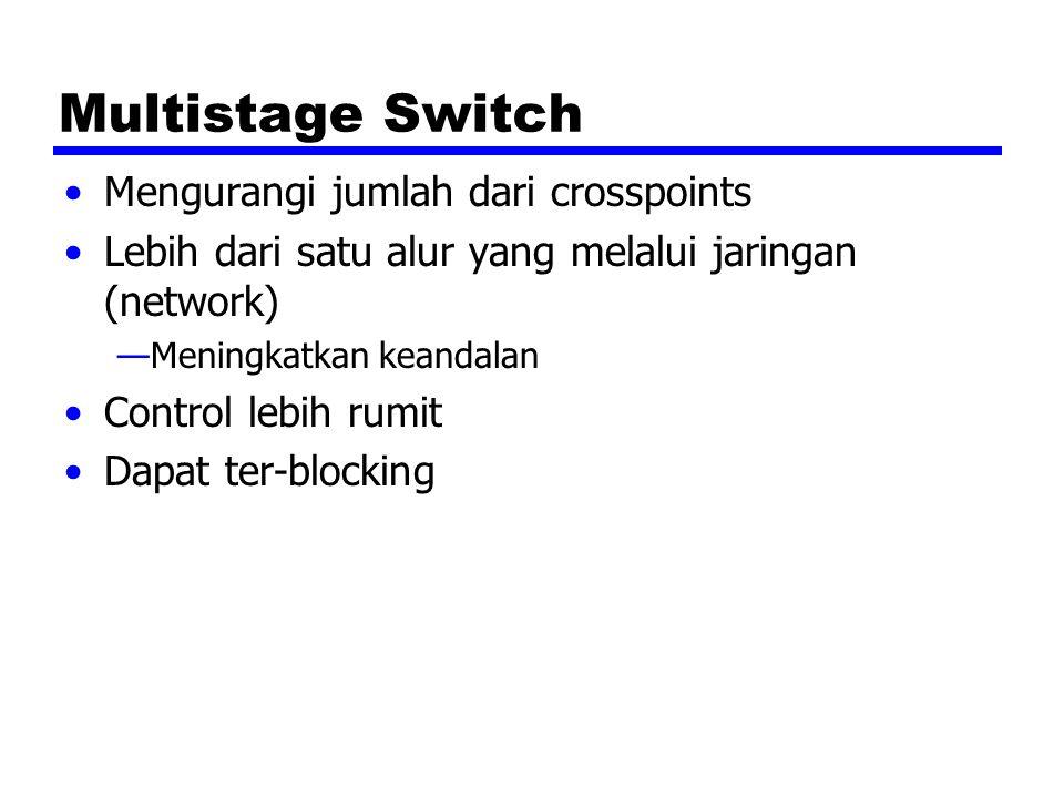 Multistage Switch Mengurangi jumlah dari crosspoints Lebih dari satu alur yang melalui jaringan (network) —Meningkatkan keandalan Control lebih rumit