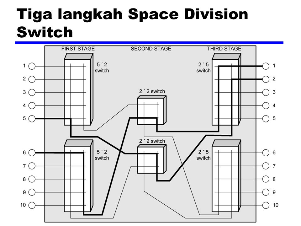 Tiga langkah Space Division Switch