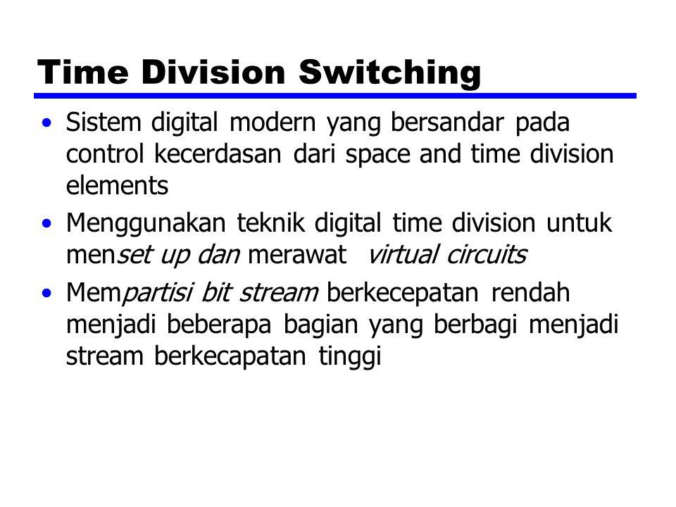 Time Division Switching Sistem digital modern yang bersandar pada control kecerdasan dari space and time division elements Menggunakan teknik digital