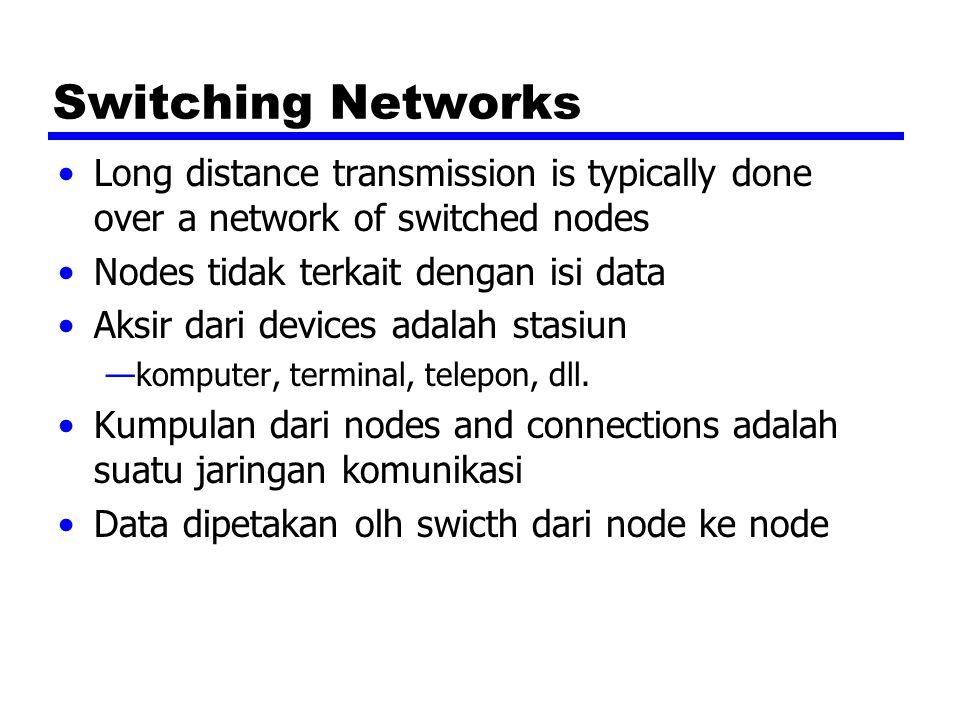 Space Division Switching Dikembangkan untuk peralatan analog Memisahkan jalur fisik Switch silang (Crossbar switch) —Jumlah persimpangan (crosspoint) bertambah sebanyak n kuadrat dari jumlah stasiun —Hilangnya crosspoint dapat mencegah terjadinya koneksi —Penggunaan crosspoint yang tidak efisien Semua stasiun terhubung,tapi hanya beberapa yang digunakan —Non-blocking