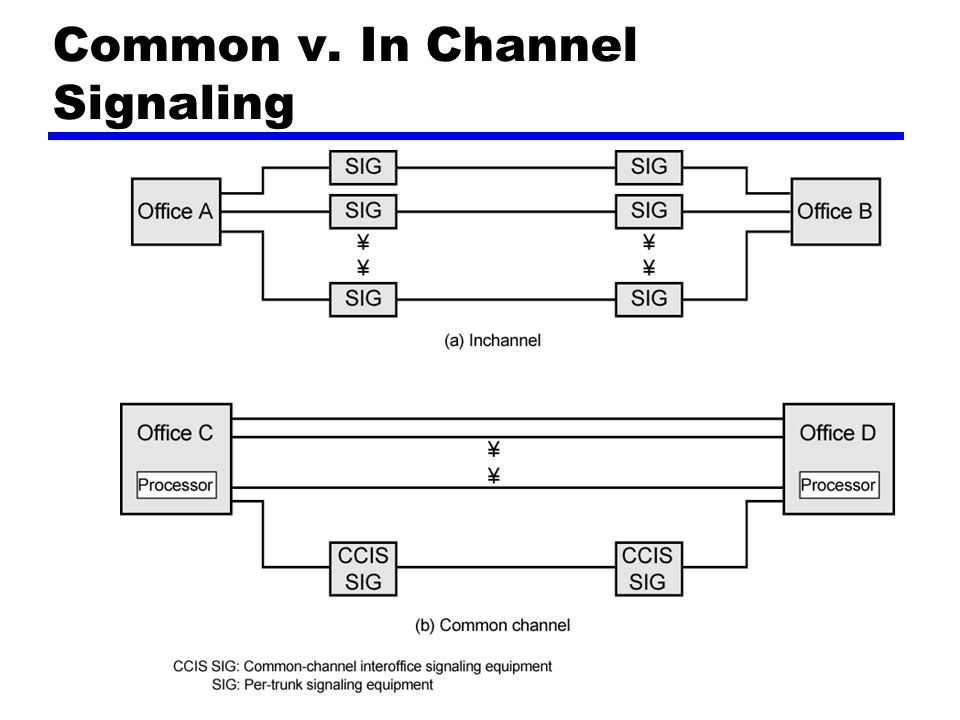 Common v. In Channel Signaling