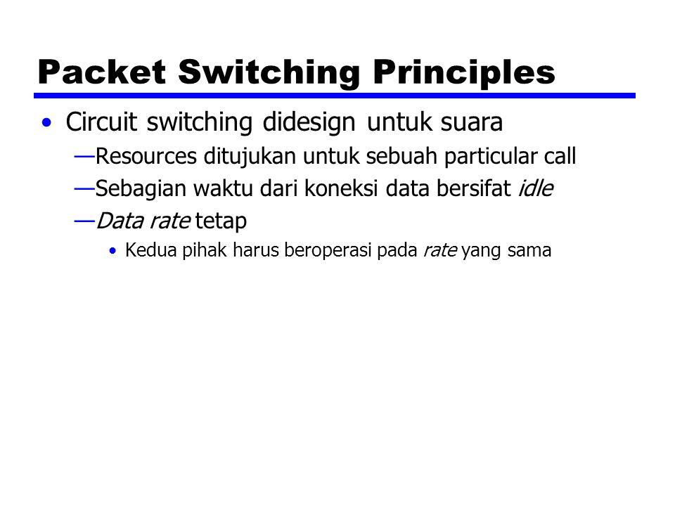 Packet Switching Principles Circuit switching didesign untuk suara —Resources ditujukan untuk sebuah particular call —Sebagian waktu dari koneksi data