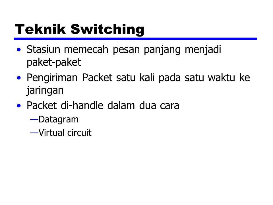 Teknik Switching Stasiun memecah pesan panjang menjadi paket-paket Pengiriman Packet satu kali pada satu waktu ke jaringan Packet di-handle dalam dua