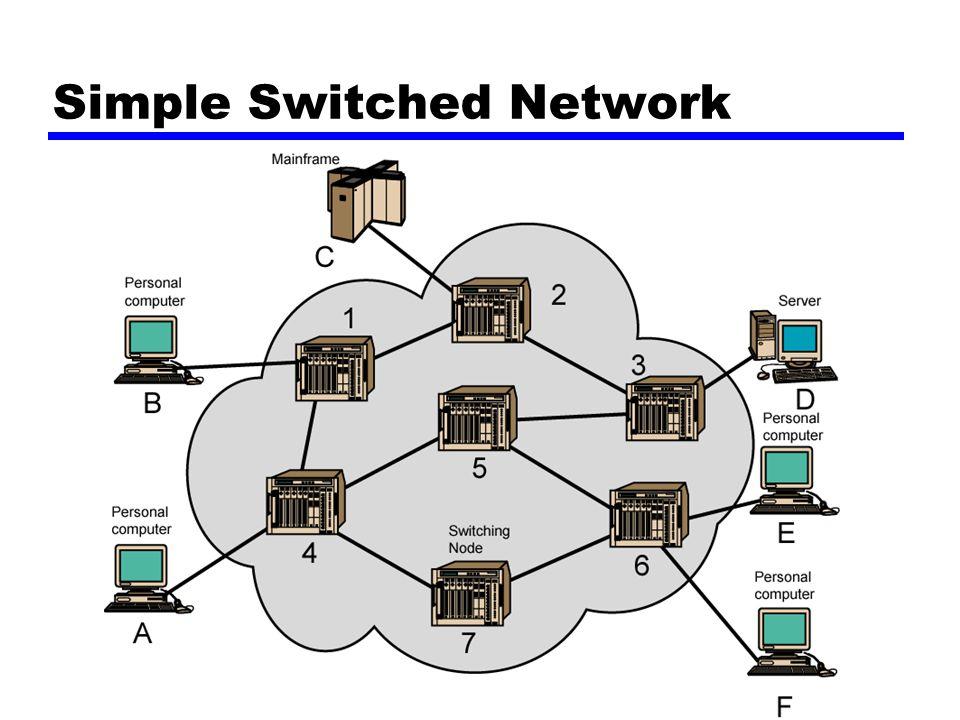 Circuit Switching Alur komunikasi yang digunakan oleh dua stasiun Tiga fasa (Three phases) —Menetapkan (Establish) —Mengirim (Transfer) —Memutuskan (Disconnect) Harus memiliki kapasitas switching dan kapasitas channel untuk menetapkan/menentukan koneksi Must have intelligence to work out routing