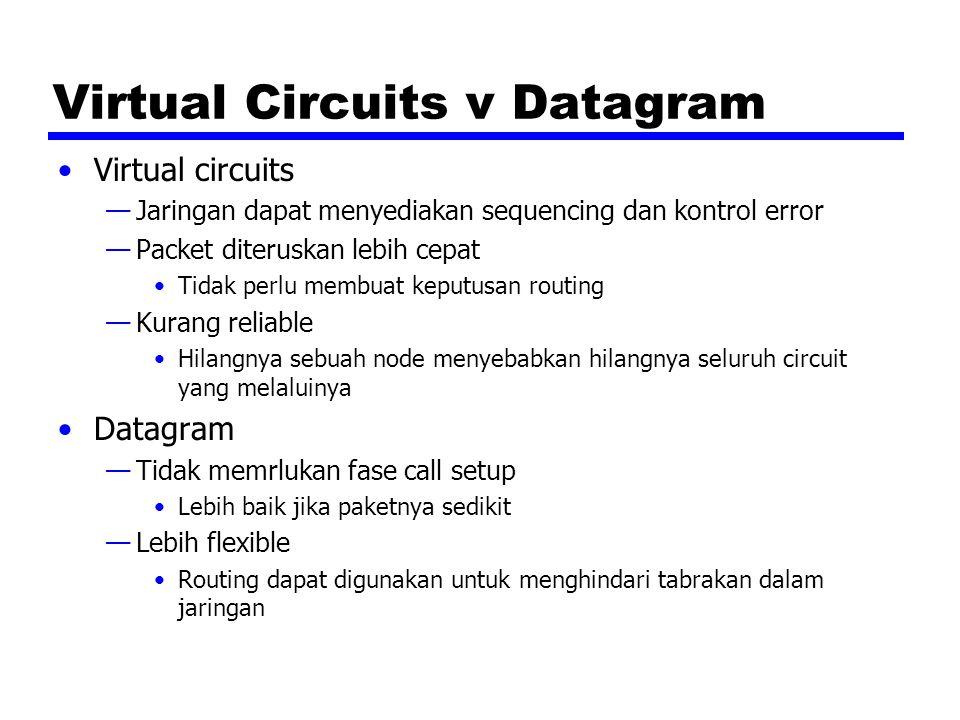 Virtual Circuits v Datagram Virtual circuits —Jaringan dapat menyediakan sequencing dan kontrol error —Packet diteruskan lebih cepat Tidak perlu membu