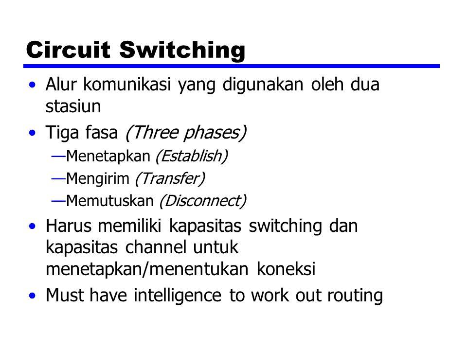 Circuit Switching Alur komunikasi yang digunakan oleh dua stasiun Tiga fasa (Three phases) —Menetapkan (Establish) —Mengirim (Transfer) —Memutuskan (D