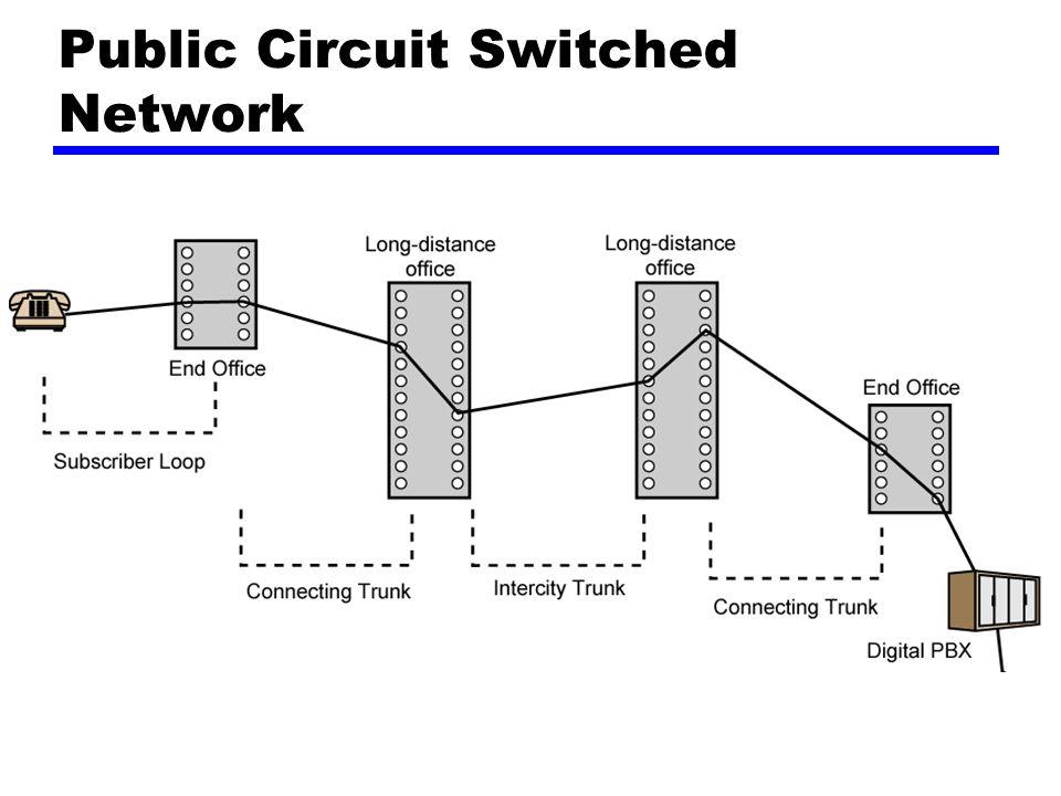 SS7 Signaling Network Elements Signaling point (SP) —Setiap poin dalam jaringan yang dapat menangani kontrol pesan SS7 Signal transfer point (STP) —Sebuah signaling point yang dapat menjadi routing control messages Control plane —Bertanggungjawab dalam membuat dan memanajemen koneksi Information plane —Setelah sebuah koneksi ter-set up, info ditransfer ke dalam information plane