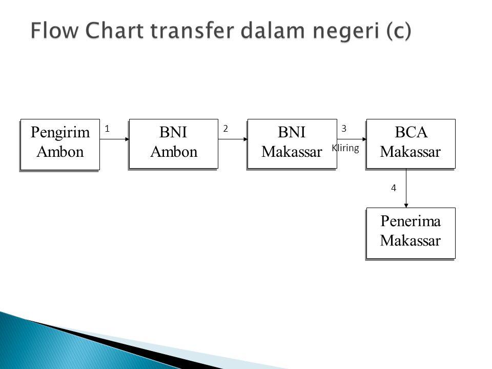 Pengirim Ambon Pengirim Ambon BNI Ambon BNI Ambon BNI Makassar BNI Makassar BCA Makassar BCA Makassar Penerima Makassar Penerima Makassar Kliring 4 32