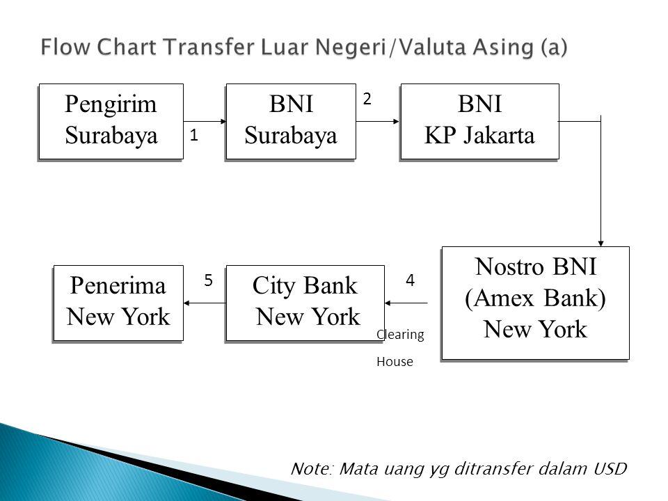 Pengirim Surabaya BNI Surabaya BNI Surabaya BNI KP Jakarta BNI KP Jakarta Nostro BNI (Amex Bank) New York Nostro BNI (Amex Bank) New York City Bank Ne