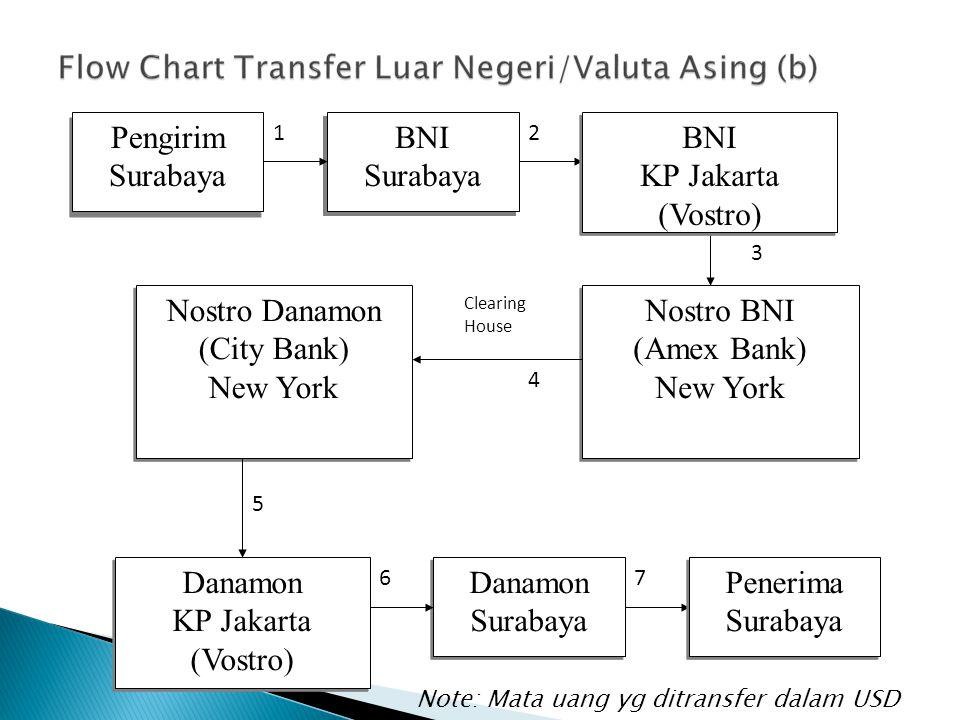 Pengirim Surabaya BNI Surabaya BNI Surabaya Nostro BNI (Amex Bank) New York Nostro BNI (Amex Bank) New York Nostro Danamon (City Bank) New York Nostro