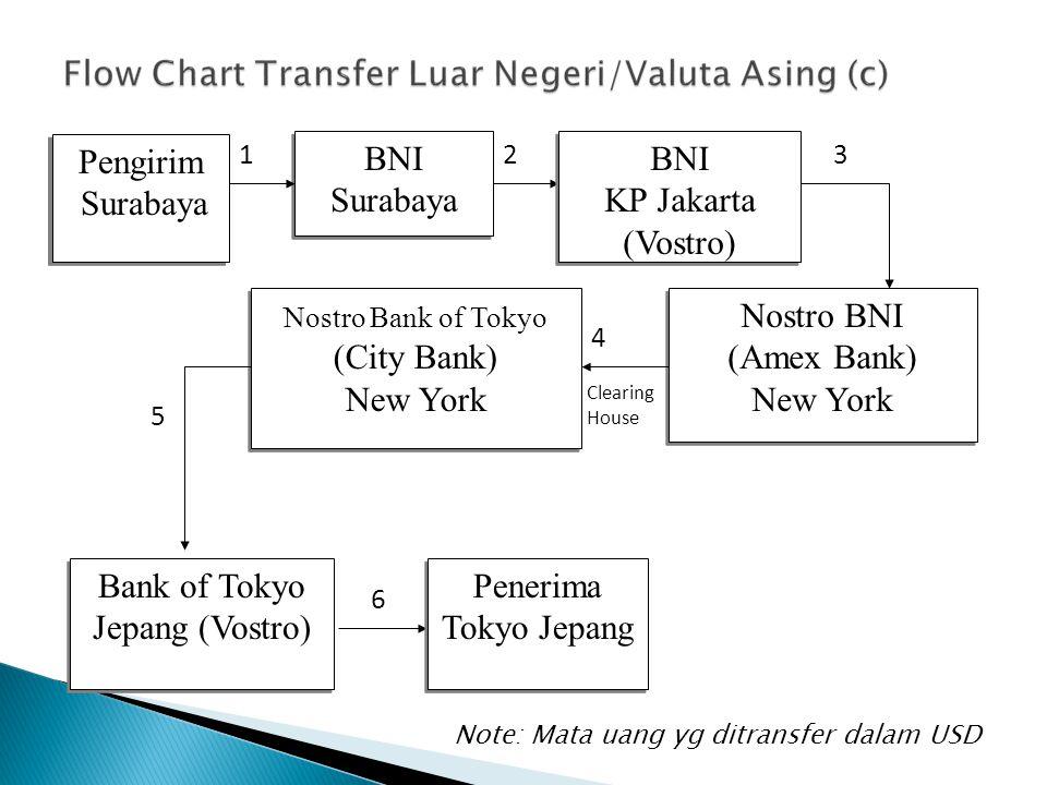 Pengirim Surabaya Pengirim Surabaya BNI Surabaya BNI Surabaya Nostro BNI (Amex Bank) New York Nostro BNI (Amex Bank) New York Nostro Bank of Tokyo (Ci
