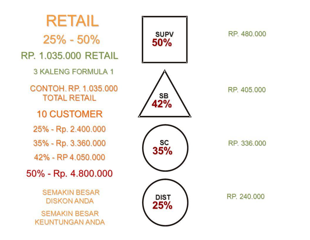 SUPV SUPV 50% SB 42% DIST 25% RETAIL 25% - 50% RP.