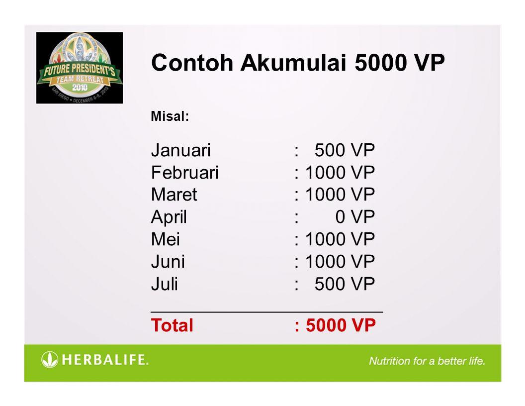 Contoh Akumulai 5000 VP Misal: Januari : 500 VP Februari : 1000 VP Maret : 1000 VP April: 0 VP Mei: 1000 VP Juni: 1000 VP Juli: 500 VP __________________________ Total: 5000 VP