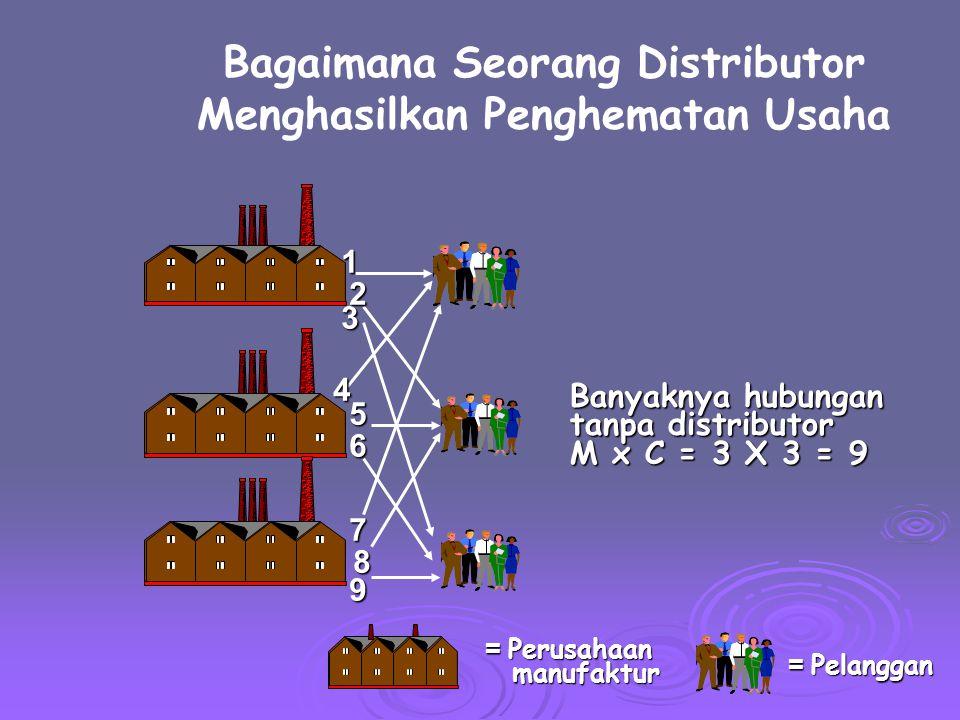 Bagaimana Seorang Distributor Menghasilkan Penghematan Usaha = Distributor = Pelanggan = Perusahaan manufaktur manufaktur Banyaknya hubungan dengan distributor M + C = 3 + 3 = 6 Store12 3 4 5 6