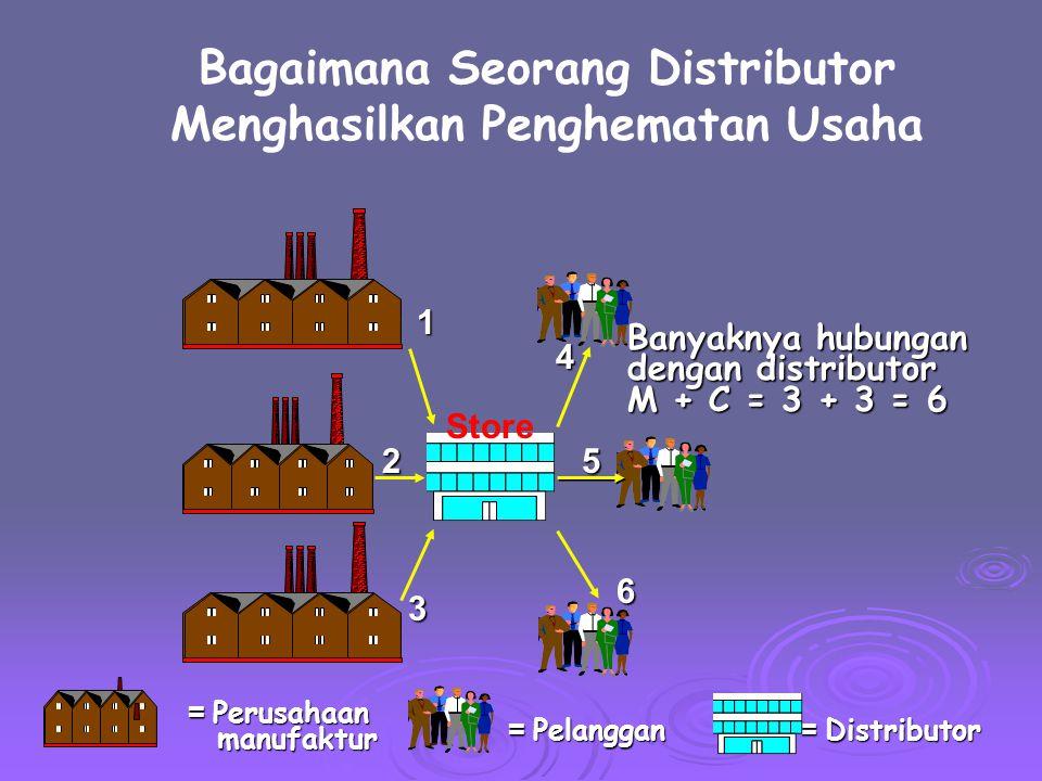 Bagaimana Seorang Distributor Menghasilkan Penghematan Usaha = Distributor = Pelanggan = Perusahaan manufaktur manufaktur Banyaknya hubungan dengan di