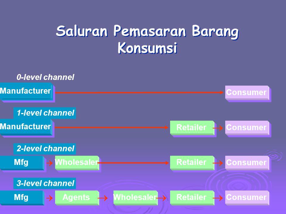 Saluran Pemasaran Barang Konsumsi Agents Wholesaler Retailer Consumer  Retailer Consumer  Manufacturer 0-level channel Wholesaler Retailer Consumer  Mfg 2-level channel Mfg 3-level channel 1-level channel Manufacturer