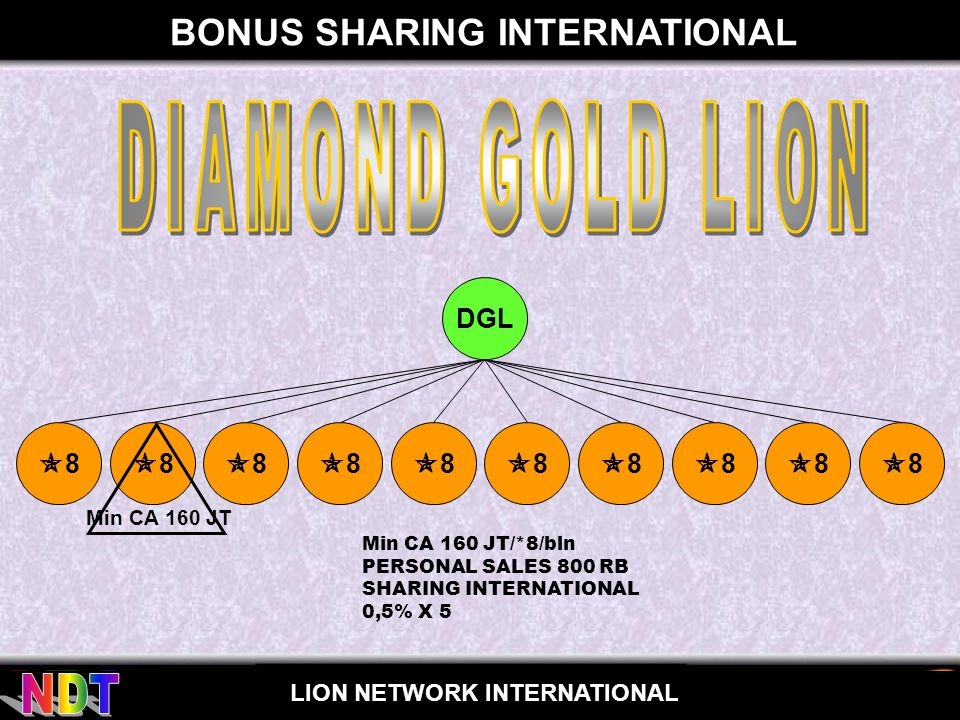 for LION NETWORK INTERNATIONAL BONUS SHARING INTERNATIONAL Min CA 160 JT/*8/bln PERSONAL SALES 800 RB SHARING INTERNATIONAL 0,5% X 5 DGL 88 88 8