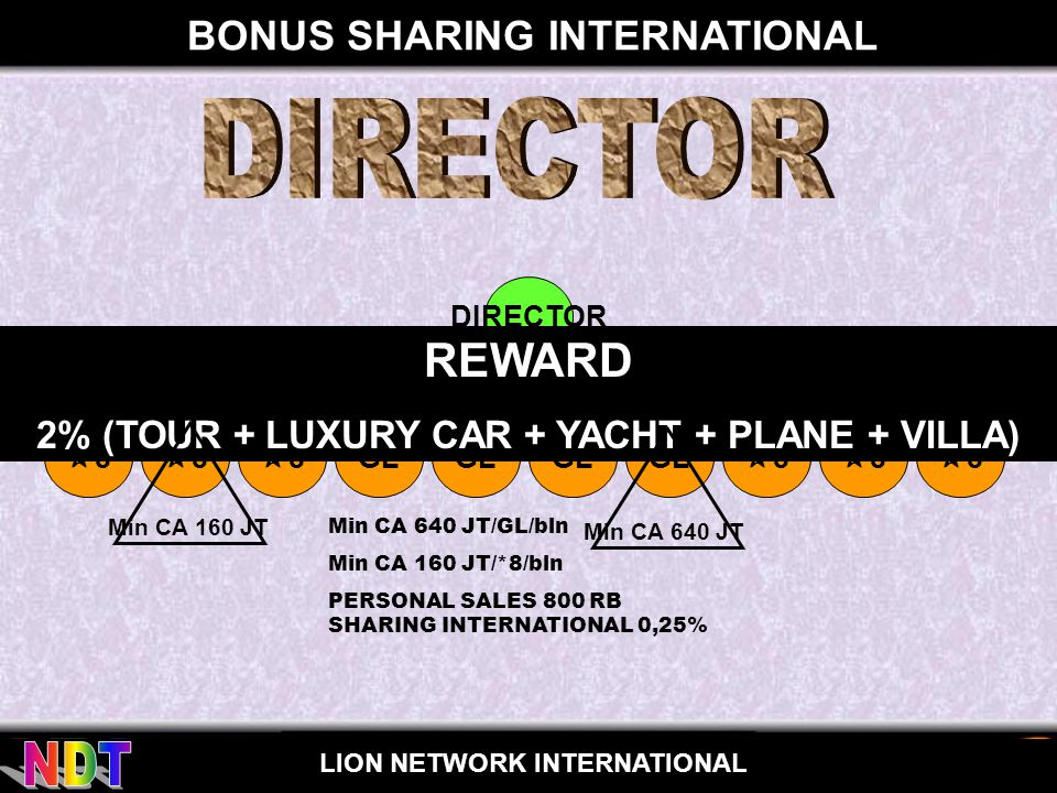 for LION NETWORK INTERNATIONAL BONUS SHARING INTERNATIONAL GL DIRECTOR GL Min CA 640 JT/GL/bln Min CA 160 JT/*8/bln PERSONAL SALES 800 RB SHARING INTERNATIONAL 0,25% GL 88 88 88 88 88 88 REWARD 2% (TOUR + LUXURY CAR + YACHT + PLANE + VILLA) Min CA 160 JT Min CA 640 JT