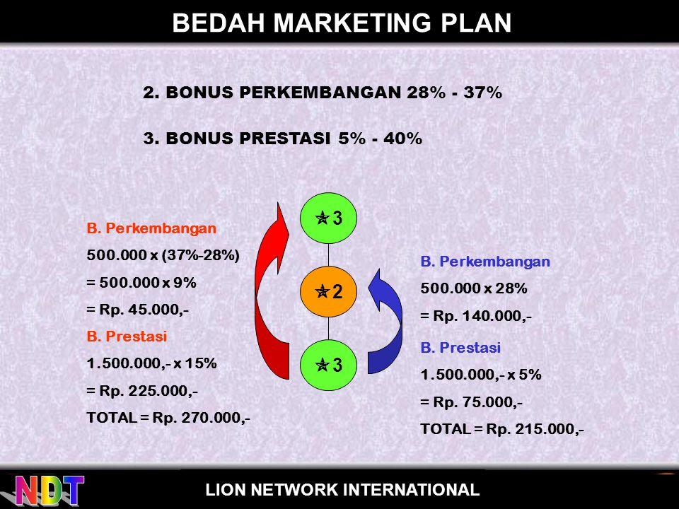 for LION NETWORK INTERNATIONAL BEDAH MARKETING PLAN 33 22 22 22 22 Bonus Prestasi Bonus Perkembangan 1.500.000 1.000.000 700.000 ANDA SPONSOR 9% 28% 37% 15% 5% 20%