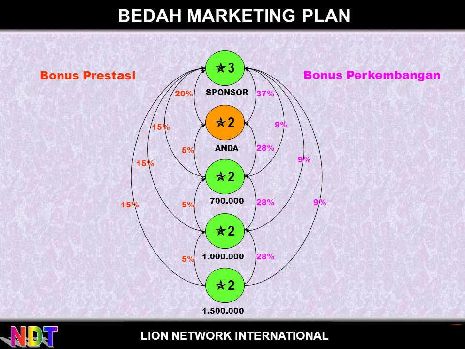 for LION NETWORK INTERNATIONAL BONUS SHARING INTERNATIONAL GL 88 88 88 6 jt SIDE VOLUME 6 JT PERSONAL SALES 800 RB SHARING INTERNATIONAL 0,5% 88