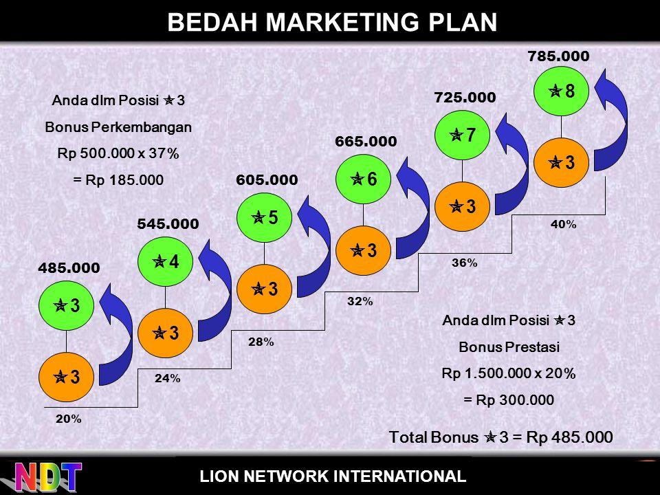 for LION NETWORK INTERNATIONAL BEDAH MARKETING PLAN 33 33 44 33 88 33 55 33 66 33 77 33 20% 40% 32% 36% 28% 24% 485.000 785.00
