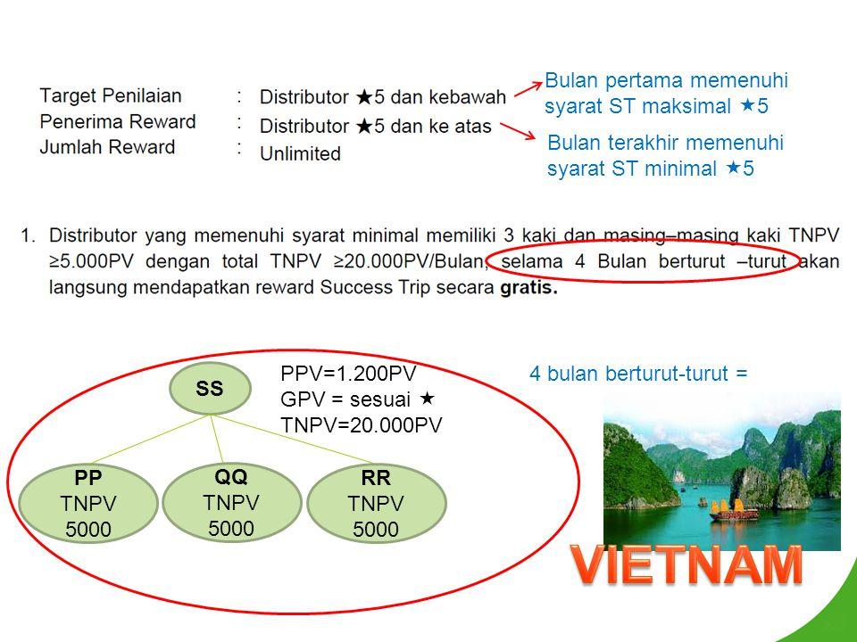 Bulan terakhir memenuhi syarat ST minimal  5 Bulan pertama memenuhi syarat ST maksimal  5 SS PP TNPV 5000 QQ TNPV 5000 RR TNPV 5000 PPV=1.200PV GPV