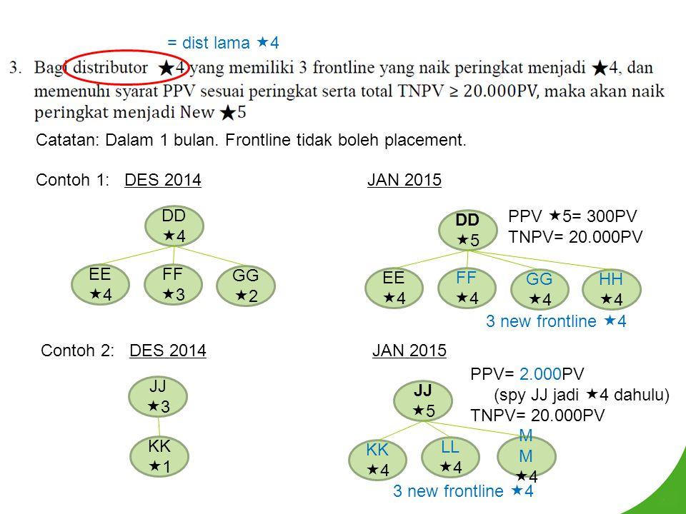 Catatan: Dalam 1 bulan. Frontline tidak boleh placement. = dist lama  4 Contoh 1: DES 2014 DD  4 EE  4 FF  3 GG  2 JAN 2015 PPV  5= 300PV TNPV=