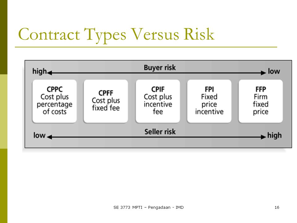SE 3773 MPTI – Pengadaan - IMD16 Contract Types Versus Risk