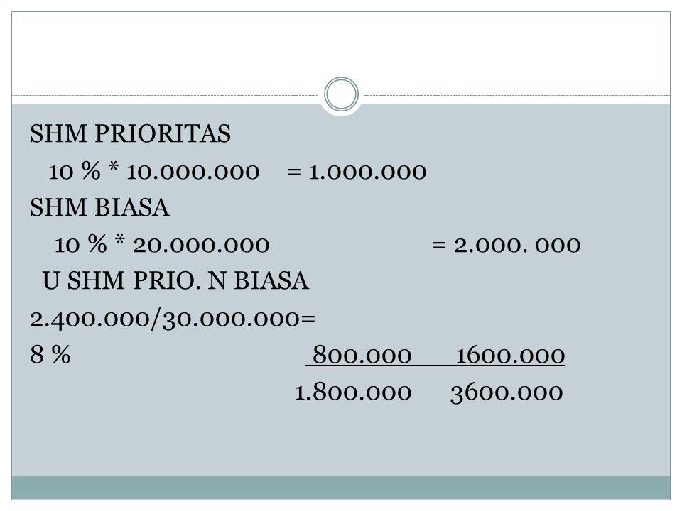 SHM PRIORITAS 10 % * 10.000.000 = 1.000.000 SHM BIASA 10 % * 20.000.000 = 2.000. 000 U SHM PRIO. N BIASA 2.400.000/30.000.000= 8 % 800.000 1600.000 1.