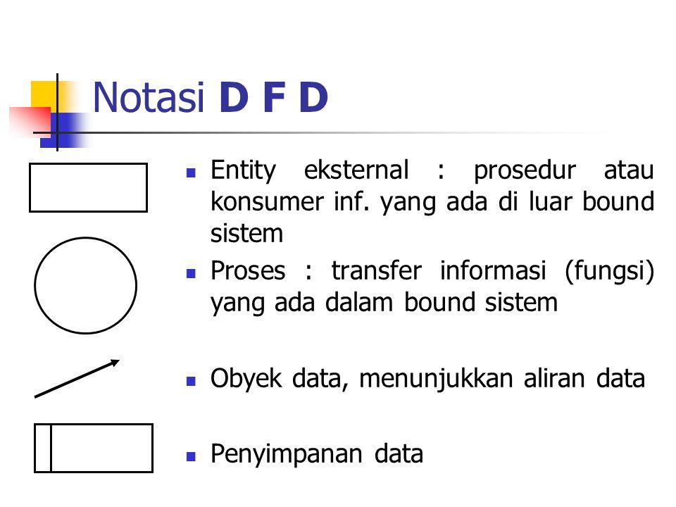 Notasi D F D Entity eksternal : prosedur atau konsumer inf. yang ada di luar bound sistem Proses : transfer informasi (fungsi) yang ada dalam bound si
