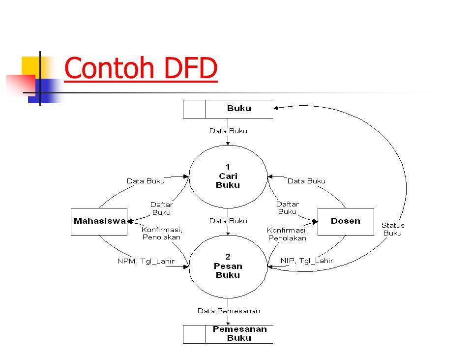 Contoh DFD