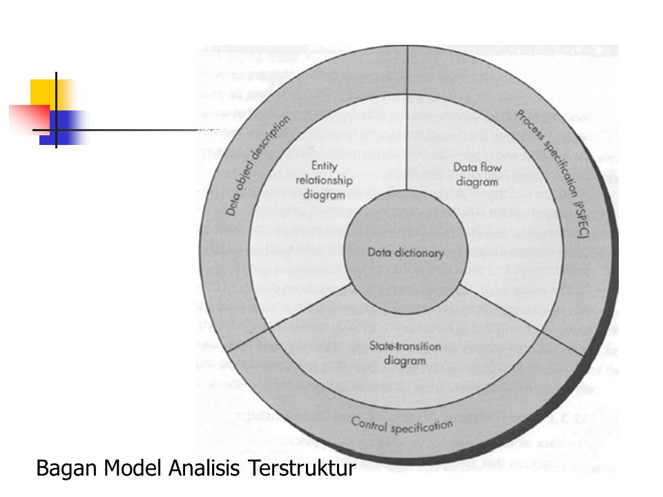 Bagan Model Analisis Terstruktur