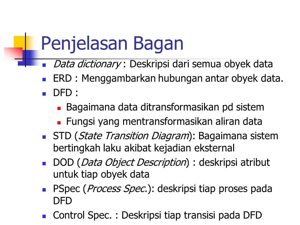 Penjelasan Bagan Data dictionary : Deskripsi dari semua obyek data ERD : Menggambarkan hubungan antar obyek data. DFD : Bagaimana data ditransformasik