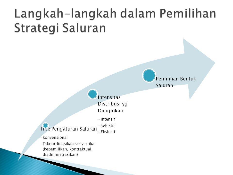 Tipe Pengaturan Saluran konvensional Dikoordinasikan scr vertikal (kepemilikan, kontraktual, diadministrasikan) Intensitas Distribusi yg Diinginkan In