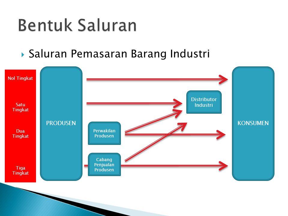 Saluran Pemasaran Barang Industri PRODUSENKONSUMEN Perwakilan Produsen Cabang Penjualan Produsen Distributor Industri Nol Tingkat Satu Tingkat Dua T