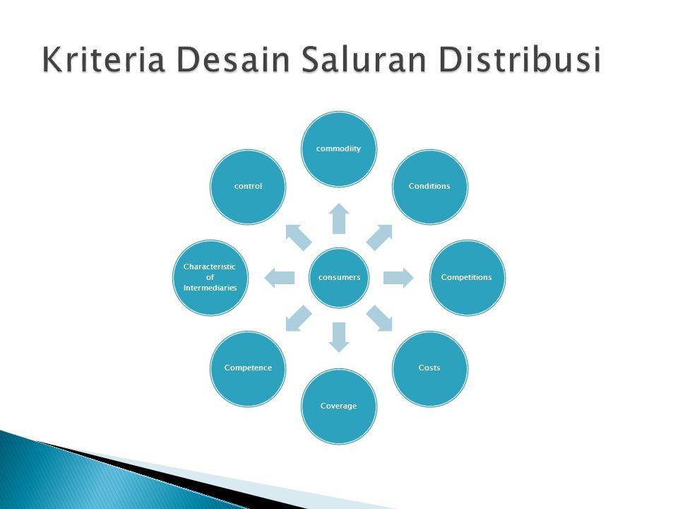  Saluran Pemasaran Barang Industri PRODUSENKONSUMEN Perwakilan Produsen Cabang Penjualan Produsen Distributor Industri Nol Tingkat Satu Tingkat Dua Tingkat Tiga Tingkat