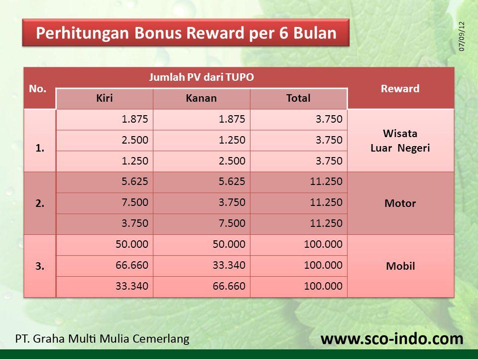Perhitungan Bonus Reward per 6 Bulan 07/09/12