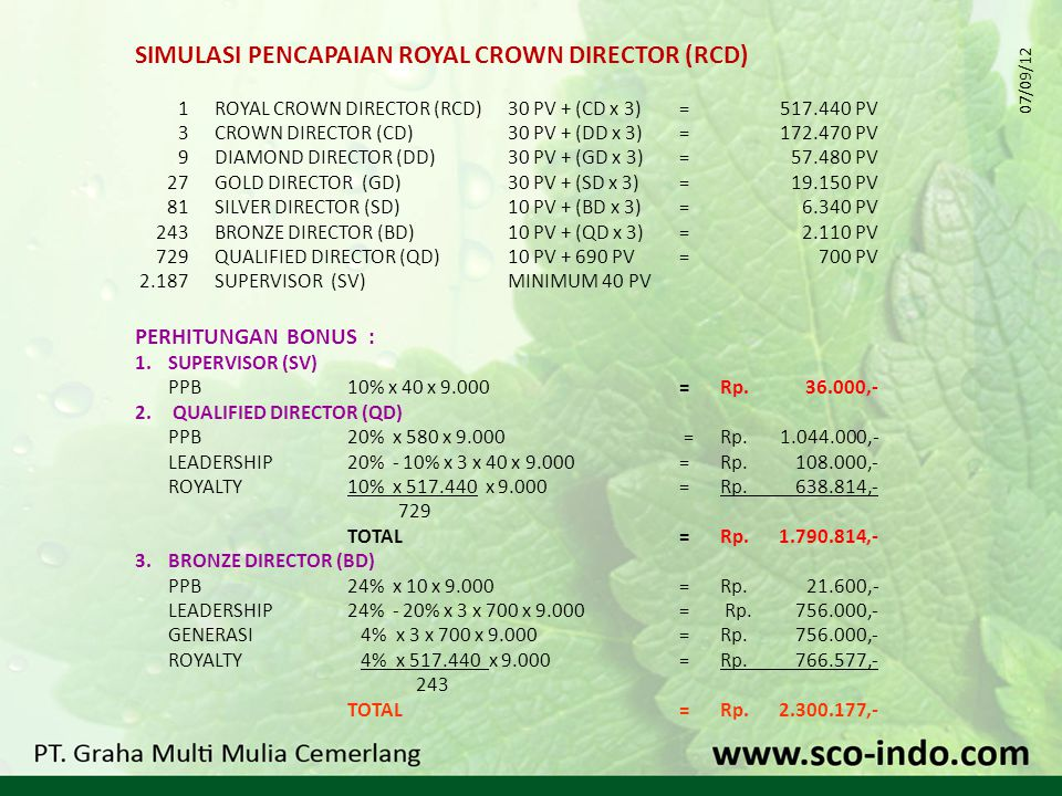 SIMULASI PENCAPAIAN ROYAL CROWN DIRECTOR (RCD) 1 ROYAL CROWN DIRECTOR (RCD)30 PV + (CD x 3)=517.440 PV 3CROWN DIRECTOR (CD)30 PV + (DD x 3)=172.470 PV 9DIAMOND DIRECTOR (DD)30 PV + (GD x 3)= 57.480 PV 27GOLD DIRECTOR (GD)30 PV + (SD x 3)= 19.150 PV 81SILVER DIRECTOR (SD)10 PV + (BD x 3)=6.340 PV 243BRONZE DIRECTOR (BD)10 PV + (QD x 3)= 2.110 PV 729QUALIFIED DIRECTOR (QD)10 PV + 690 PV=700 PV 2.187SUPERVISOR (SV)MINIMUM 40 PV PERHITUNGAN BONUS : 1.