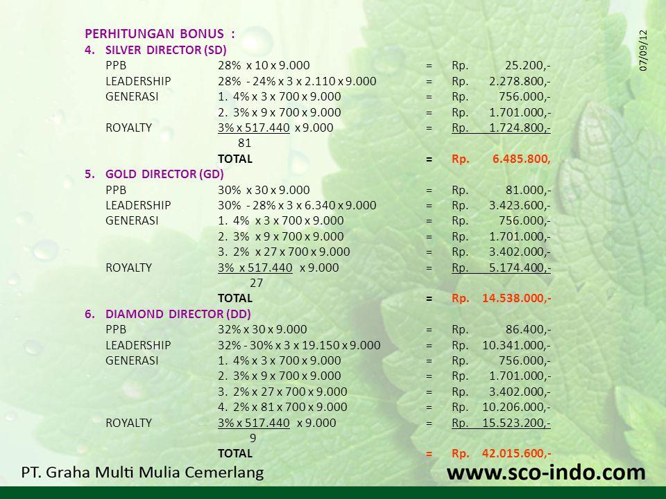 PERHITUNGAN BONUS : 4. SILVER DIRECTOR (SD) PPB28% x 10 x 9.000=Rp.