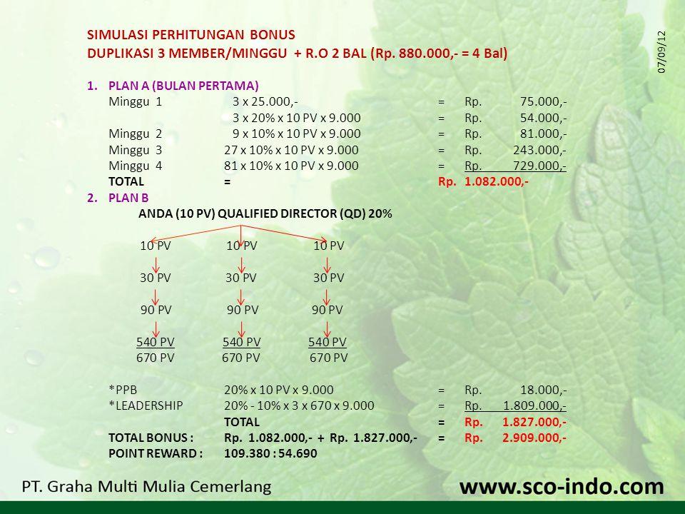SIMULASI PERHITUNGAN BONUS DUPLIKASI 3 MEMBER/MINGGU + R.O 2 BAL (Rp.