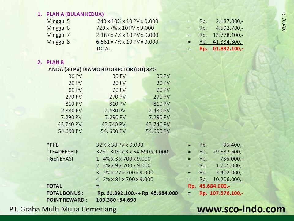 1. PLAN A (BULAN KEDUA) Minggu 5 243 x 10% x 10 PV x 9.000= Rp.