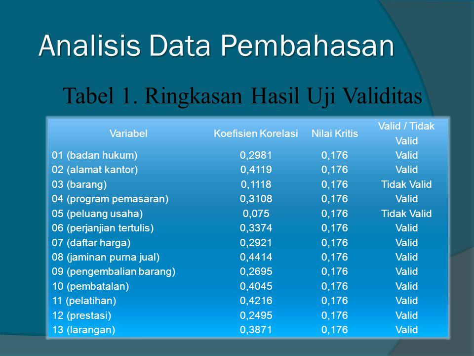 Analisis Data Pembahasan VariabelKoefisien KorelasiNilai Kritis Valid / Tidak Valid 01 (badan hukum)0,29810,176Valid 02 (alamat kantor)0,41190,176Valid 03 (barang)0,11180,176Tidak Valid 04 (program pemasaran)0,31080,176Valid 05 (peluang usaha)0,0750,176Tidak Valid 06 (perjanjian tertulis)0,33740,176Valid 07 (daftar harga)0,29210,176Valid 08 (jaminan purna jual)0,44140,176Valid 09 (pengembalian barang)0,26950,176Valid 10 (pembatalan)0,40450,176Valid 11 (pelatihan)0,42160,176Valid 12 (prestasi)0,24950,176Valid 13 (larangan)0,38710,176Valid Tabel 1.