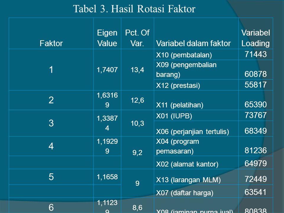 Faktor Eigen Value Pct. Of Var.Variabel dalam faktor Variabel Loading 1 1,740713,4 X10 (pembatalan) 71443 X09 (pengembalian barang) 60878 X12 (prestas