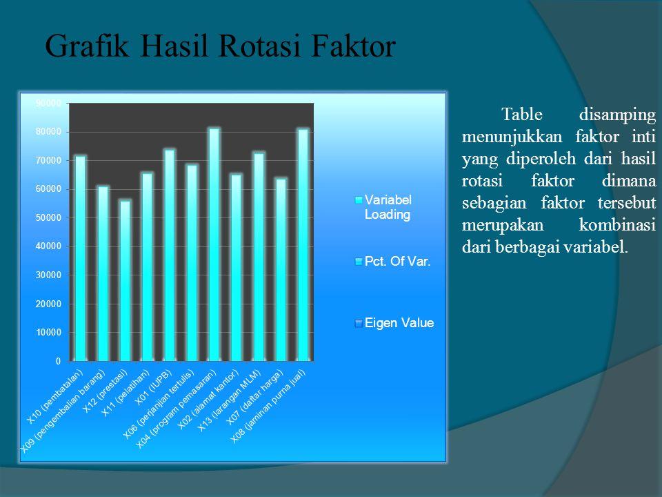 Grafik Hasil Rotasi Faktor Table disamping menunjukkan faktor inti yang diperoleh dari hasil rotasi faktor dimana sebagian faktor tersebut merupakan k