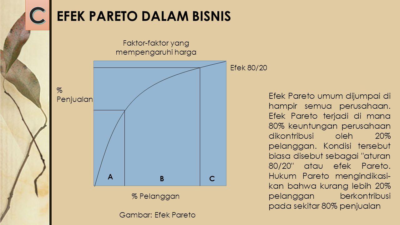EFEK PARETO DALAM BISNIS Faktor-faktor yang mempengaruhi harga Efek 80/20 % Pelanggan % Penjualan A BC Gambar: Efek Pareto Efek Pareto umum dijumpai d