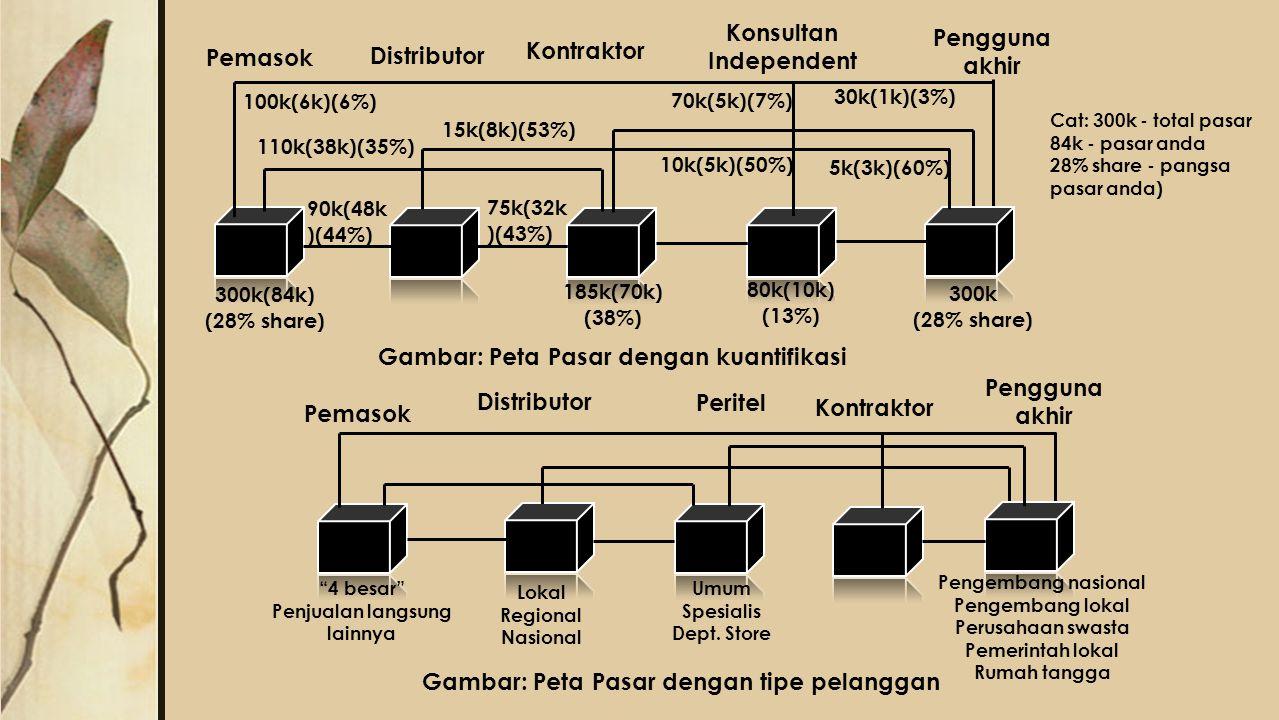 Pemasok Pengguna akhir Distributor Kontraktor Konsultan Independent 100k(6k)(6%) 110k(38k)(35%) 15k(8k)(53%) 70k(5k)(7%) 30k(1k)(3%) 10k(5k)(50%) 5k(3