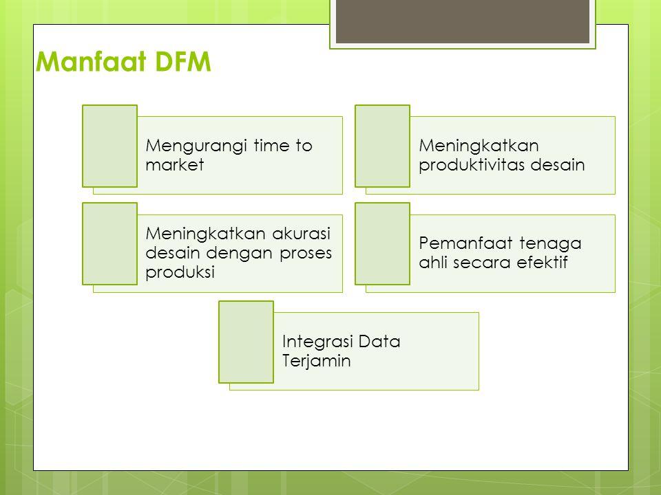 Manfaat DFM Mengurangi time to market Meningkatkan produktivitas desain Meningkatkan akurasi desain dengan proses produksi Pemanfaat tenaga ahli secar