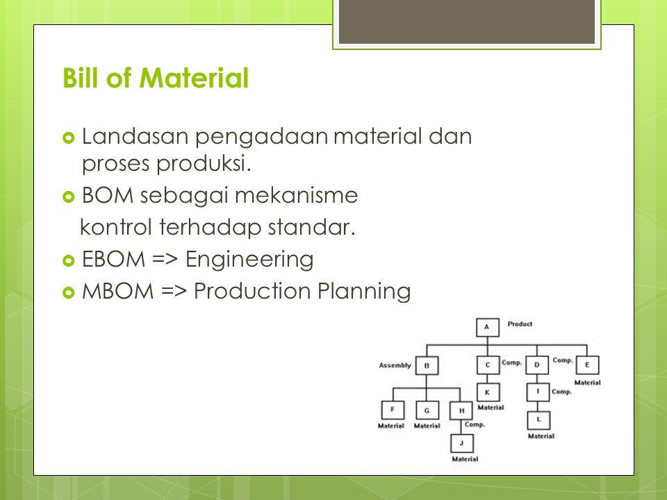 Bill of Material  Landasan pengadaan material dan proses produksi.  BOM sebagai mekanisme kontrol terhadap standar.  EBOM => Engineering  MBOM =>